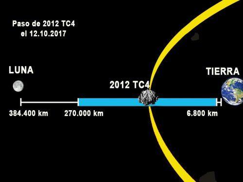 El paso de un asteroide pone a prueba la red de defensa de la Tierra